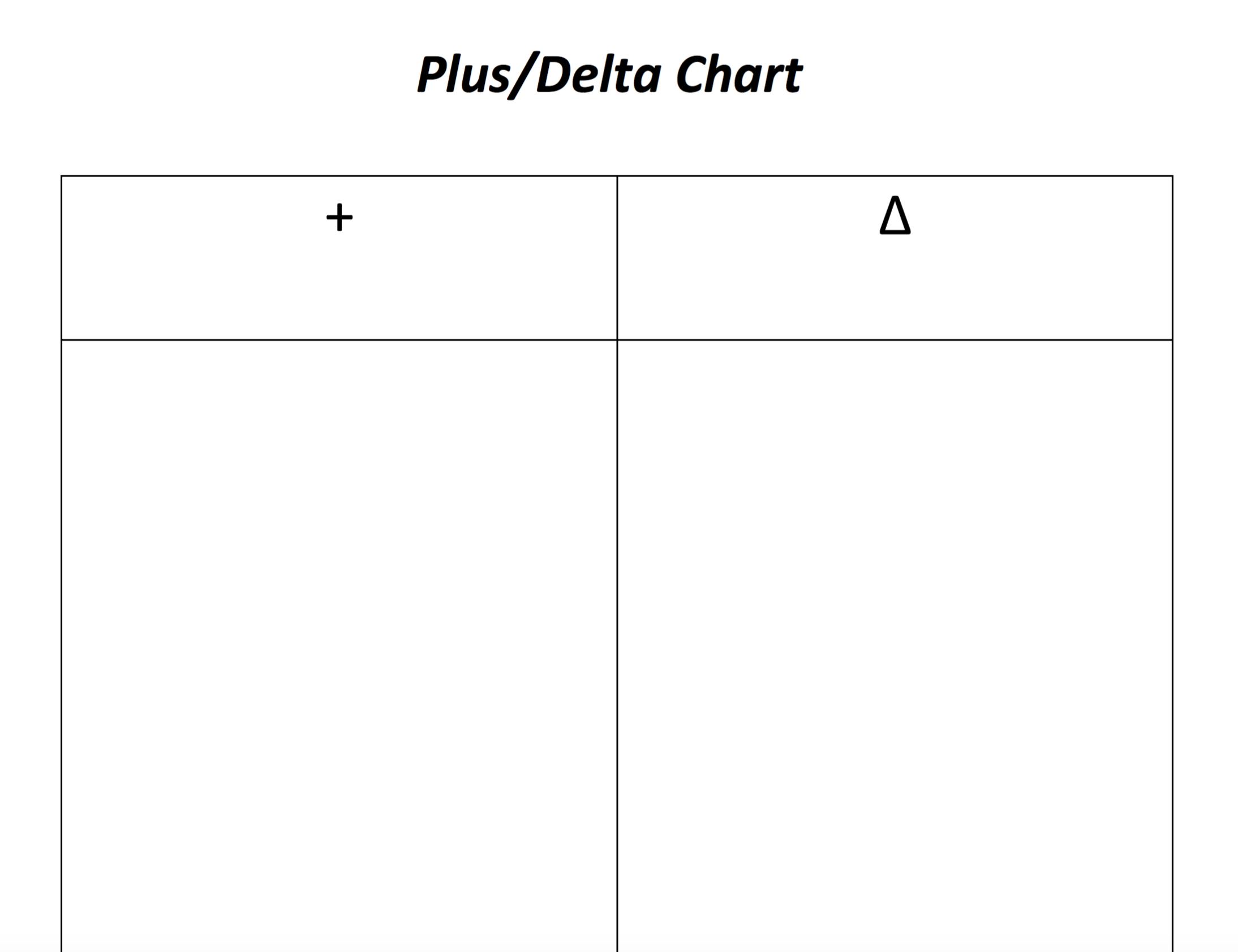 Plus Delta Chart
